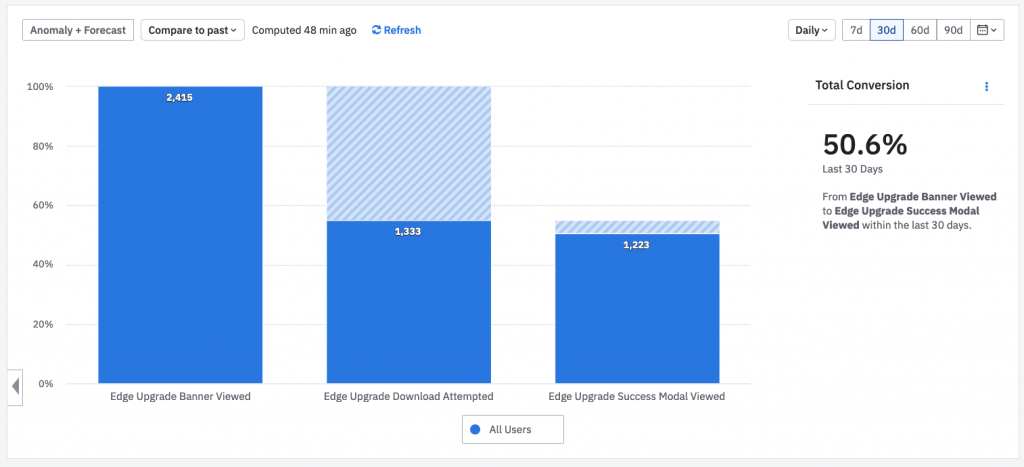 """A bar graph showing 3 bars. """"Edge Upgrade banner viewed"""" 2,415. Edge Upgrade Download Attempted 1,333. Edge Upgrade Success Modal Viewed: 1,223. The total conversion is 50.6% over the last 30 days."""